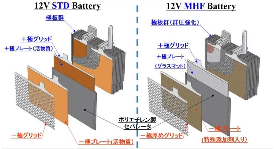 アイドリングストップ専用バッテリー構造比較